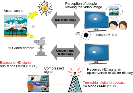 Comparison image of ICC technology and conventional technology
