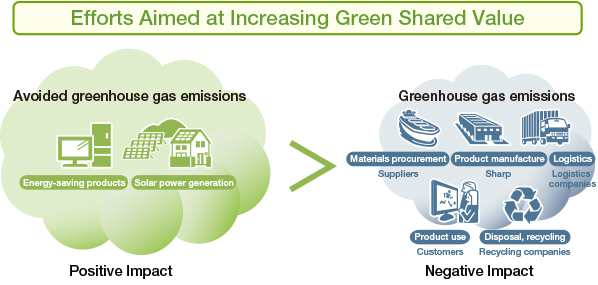 Chart: Efforts Aimed at Increasing Green Shared Value
