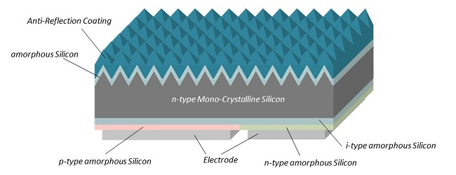Sharp Develops 6-Inch-Size Mono-Crystalline Silicon Solar Cell with World's  Highest Full Size Conversion Efficiency of 25.09%