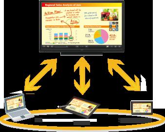 Travailler plus intelligemment avec SHARP Display Connect